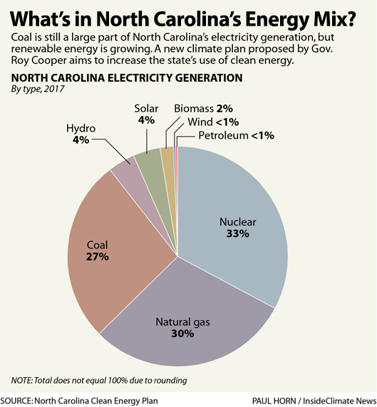 Graph: What's in North Carolina's Energy Mix?