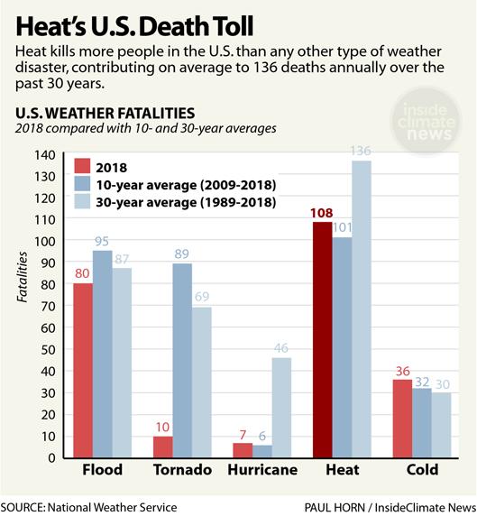 Chart: Heat's U.S. Death Toll