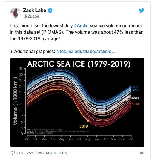 Chart: Arctic Sea Ice Extent. Credit: Zack Labe