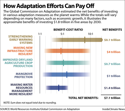 Chart: How adaptation measure can pay off