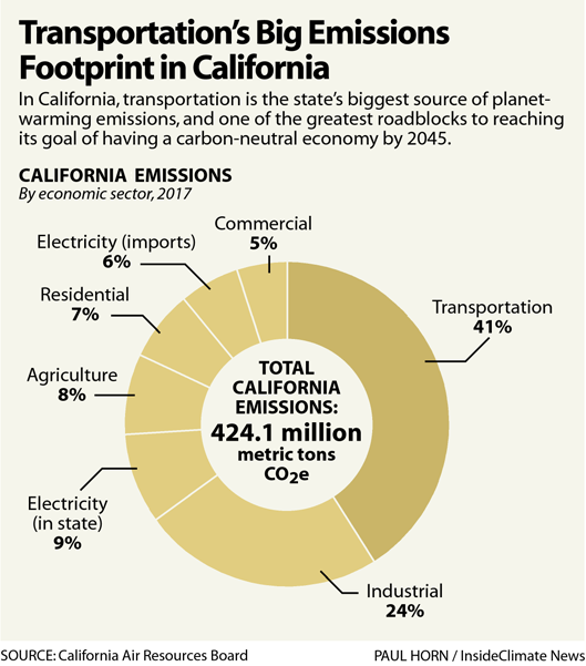 Chart: Transportation's Big Emissions Footprint in California