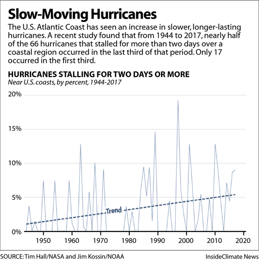 Chart: Increasing Number of Slow-Moving Hurricanes
