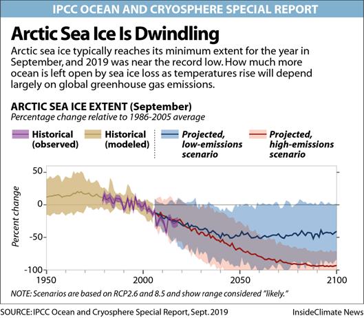 Chart: Arctic Sea Ice Is Dwindling