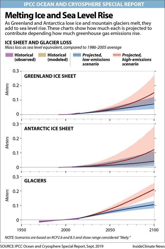 Chart: Melting Ice and Sea Level Rise
