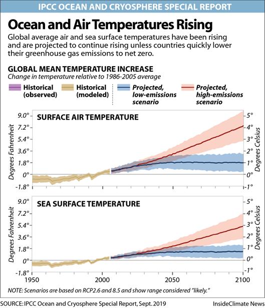 Chart: Ocean and Air Temperatures Rising