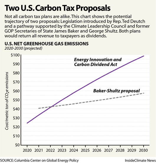 Chart: Carbon Pricing Plans