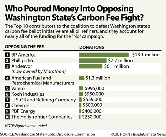 Chart: Who Poured Money into Opposing Washington's Carbon Fee Referendum?