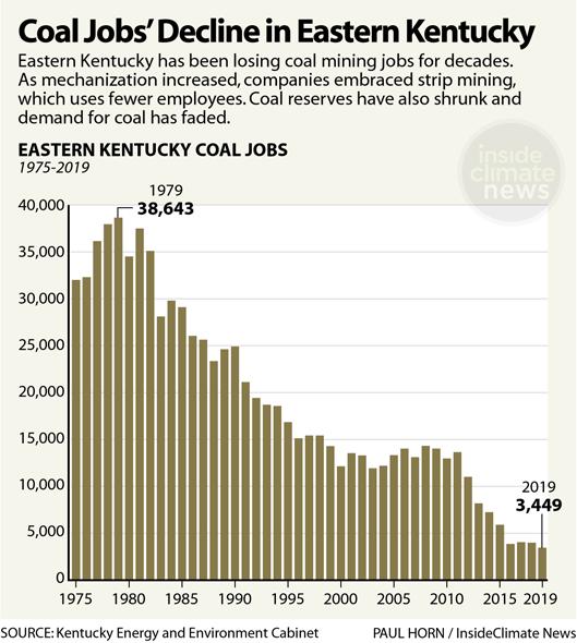 Chart: Coal Jobs' Decline in Eastern Kentucky