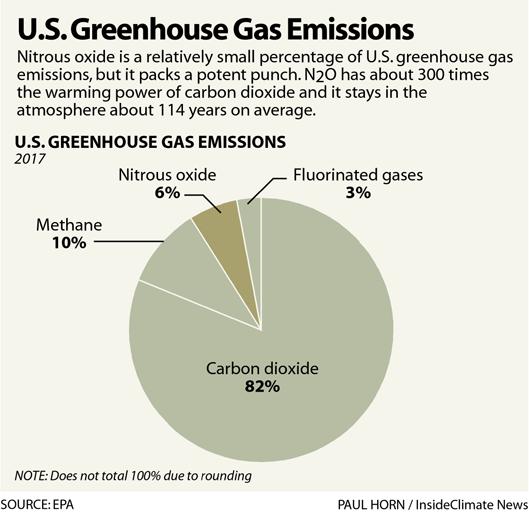 Chart: Nitrous Oxide's Percentage of U.S. Greenhouse Gas Emissions
