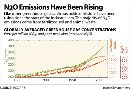 Chart: N2O Emissions Have Been Rising