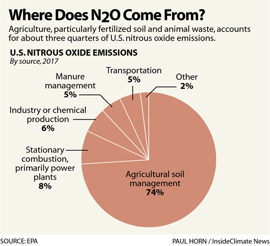 Chart: Where Does N2O Come From?