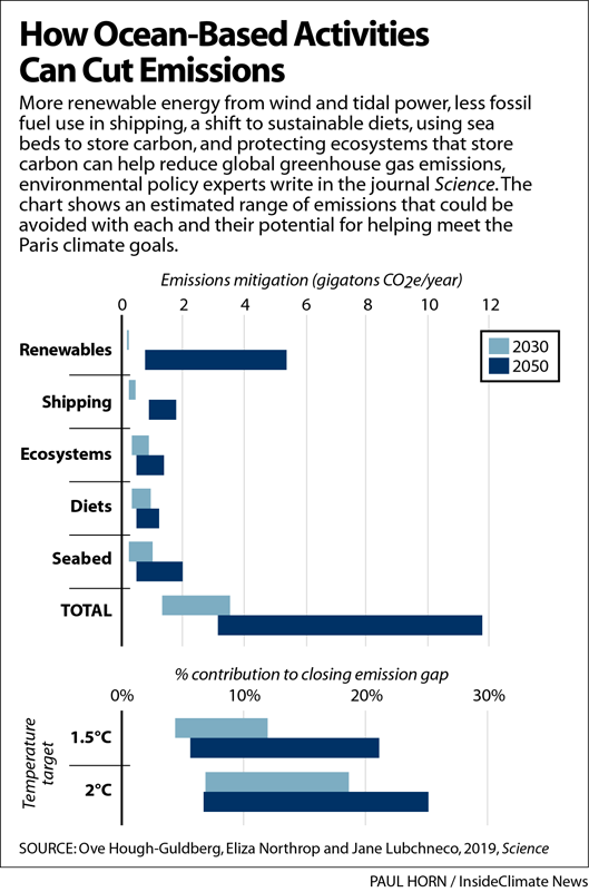 Chart: How Ocean-Based Activities Can Cut Emissions