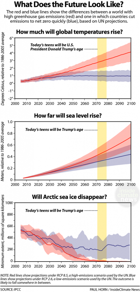 Charts: What Does the Climate Future Look Like for Today's Teens?