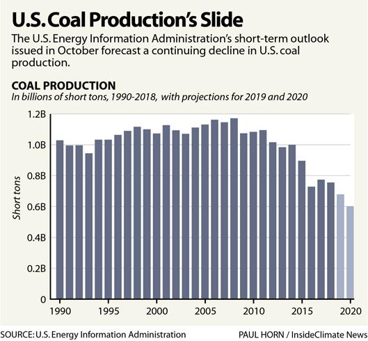 Chart: U.S. Coal Production's Slide