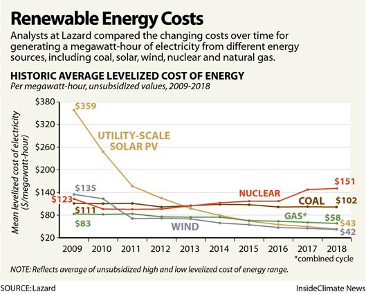 Renewable Energy Costs