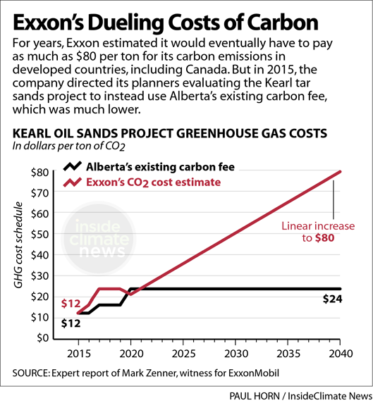 Exxon used two sets of carbon costs
