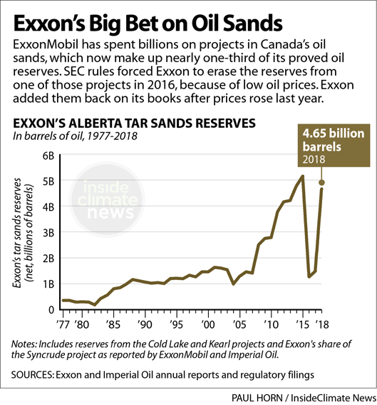 Exxon's big bet on Canada's tar sands