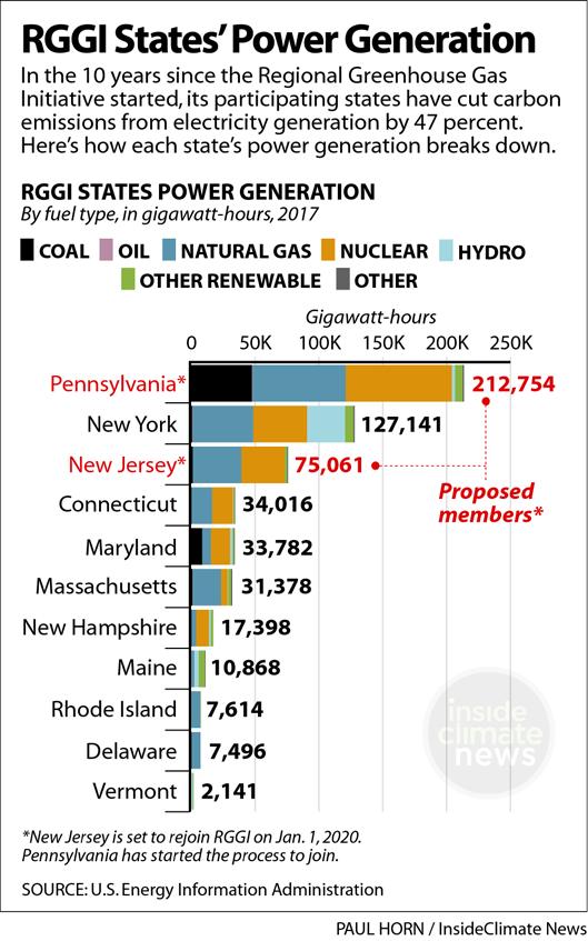 Chart: RGGI States' Electricity Generation