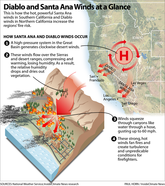 Illustration: Diablo and Santa Ana Winds at a Glance