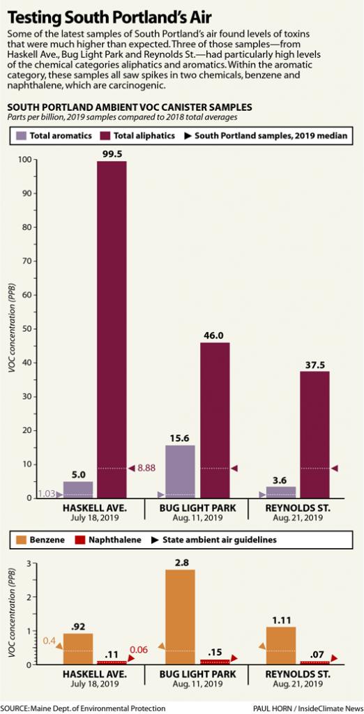 Chart: Testing South Portland's Air