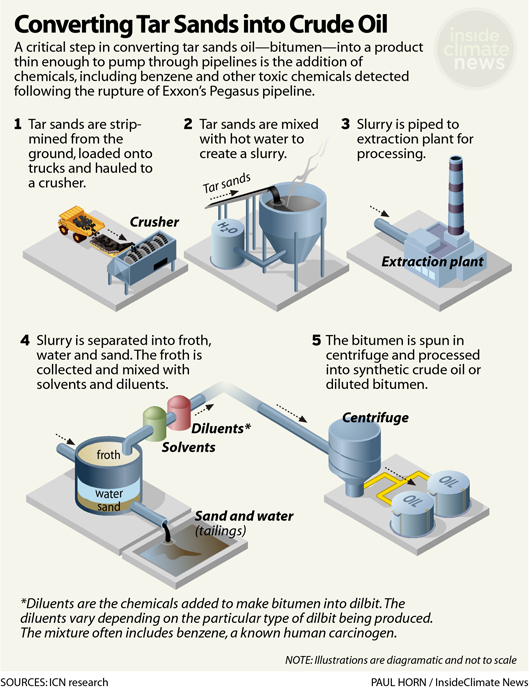 Infographic: Converting Tar Sands to Crude Oil