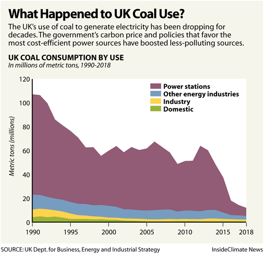 Chart: What Happened to UK Coal Use?