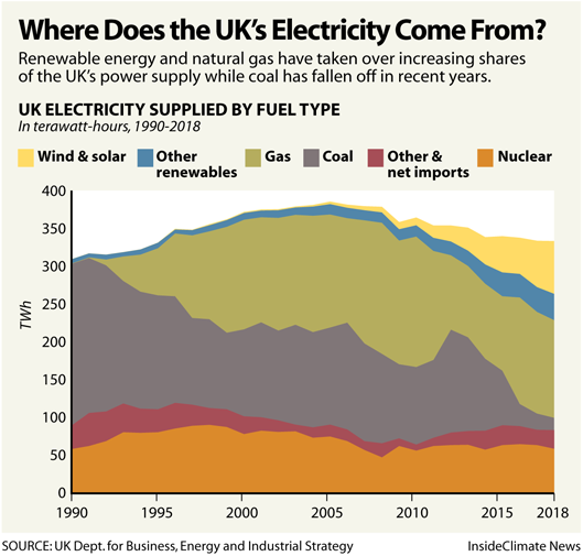 Chart: Where Does the UK's Electricity Come From?