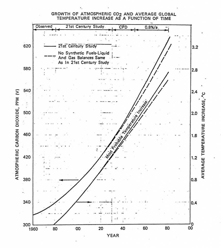 """A 1982 Exxon report titled """"CO2 Greenhouse Effect: A Technical Review"""" included this chart"""