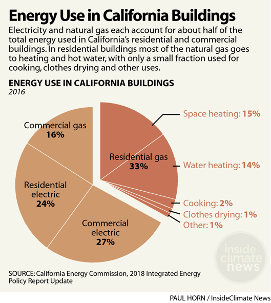 Chart: Energy Use in California Buildings