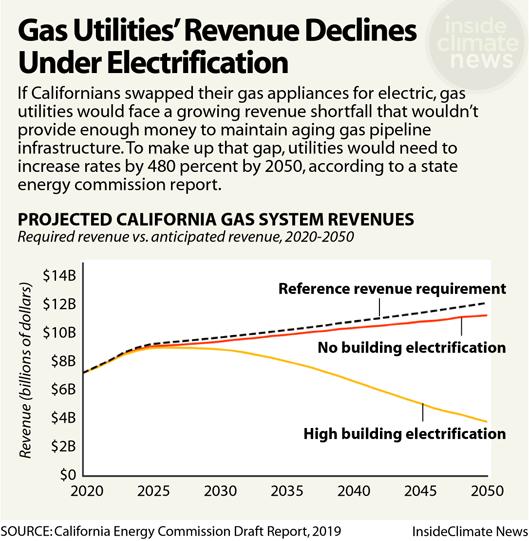 Chart: Gas Utilities' Revenue Declines Under Electrification