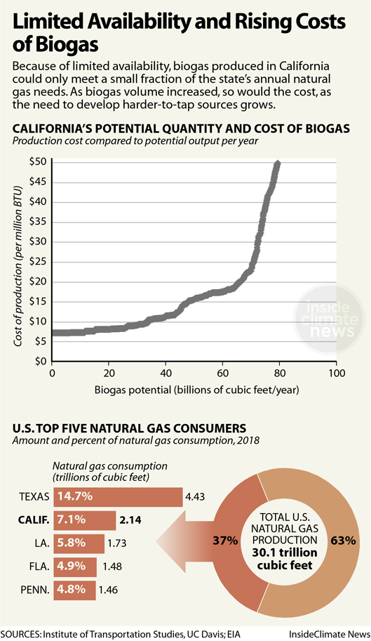 Chart: Limited Availability and Rising Cost of Biogas