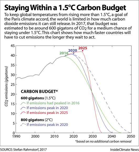 Chart: Staying Within a 1.5°C Carbon Budget
