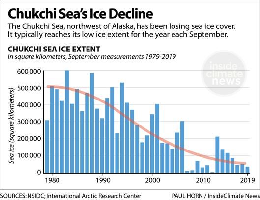 Chart: Chukchi Sea's Ice Decline