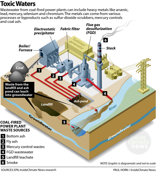 Toxic Waters: River Pollution Sources from Coal Plants