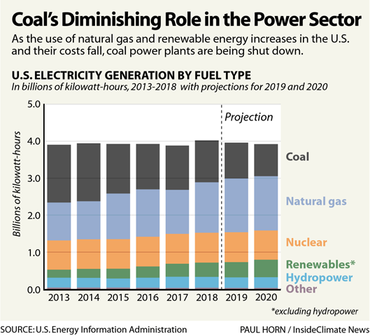 Chart: Coal's Diminishing Role in the Power Sector