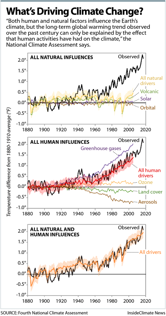 Chart: What's Driving Climate Change?