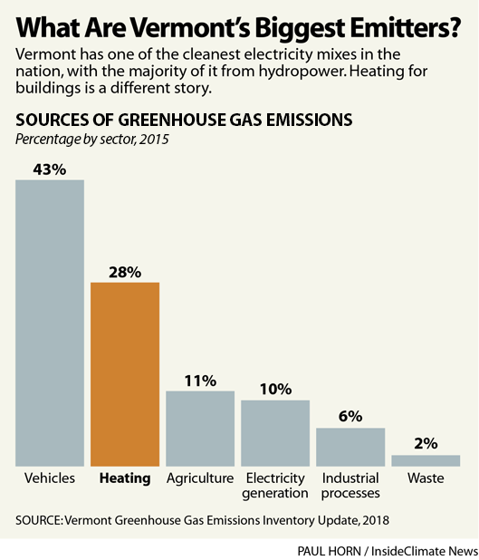 Chart: What Are Vermont's Biggest Emitters