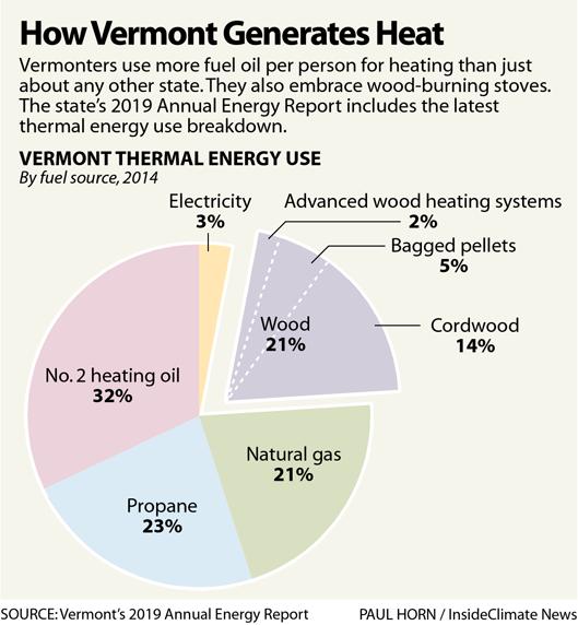 Chart: How Vermont Generates Heat