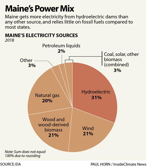 Chart: Maine's Power Mix