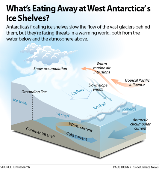 What's eating away at Antarctica's ice shelves?