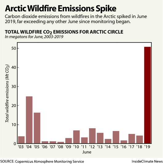 Chart: Arctic Wildfire Emissions Spike