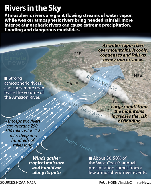 Infographic: Atmospheric Rivers