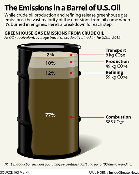 Chart: The Emissions in a Barrel of U.S. Oil