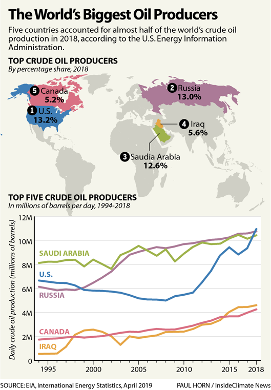 Chart: Top Crude Oil Producing Countries