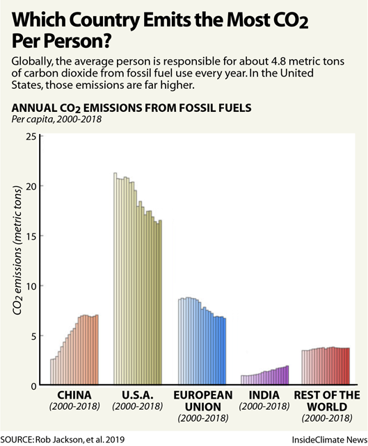 Chart: Which Country Emits the Most CO2 Per Person?