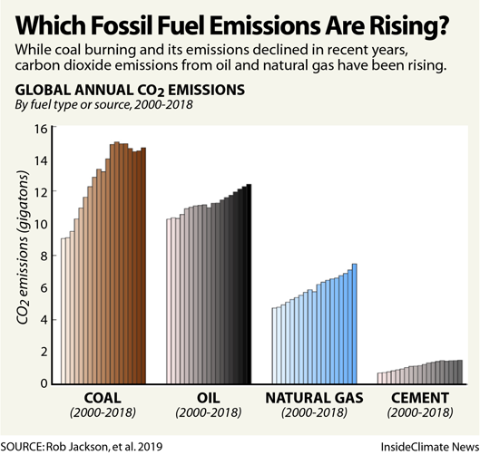 Chart: Which Fossil Fuel Emissions Are Rising?