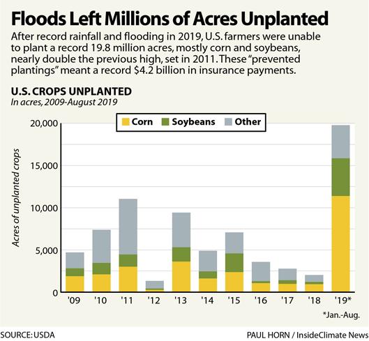 Chart: Floods Left Millions of Acres Unplanted