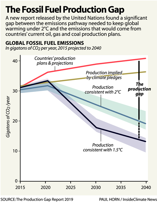 Chart: The Fossil Fuel Production Gap