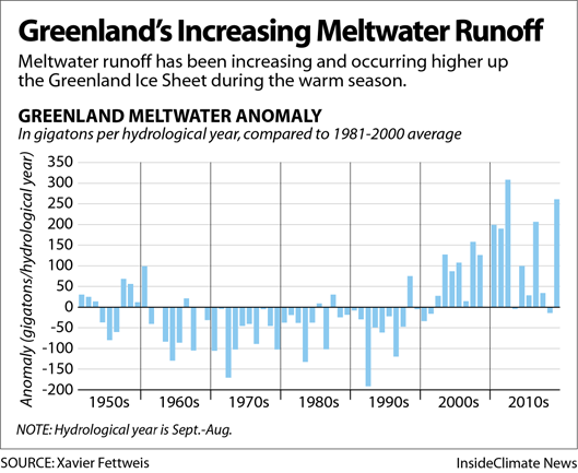 Chart: Greenland's Increasing Meltwater Runoff