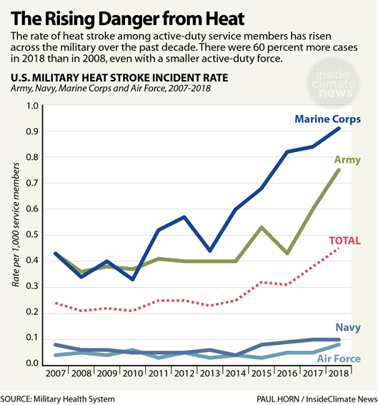 Chart: The Rising Danger from Heat